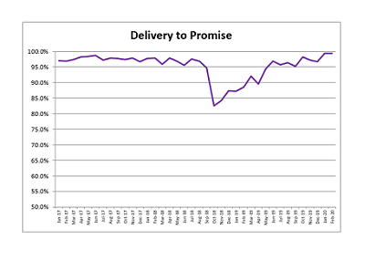 Delivery to Promise