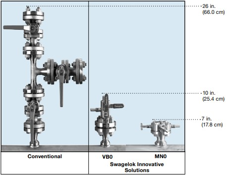Double Block and Bleed Valves Comparison