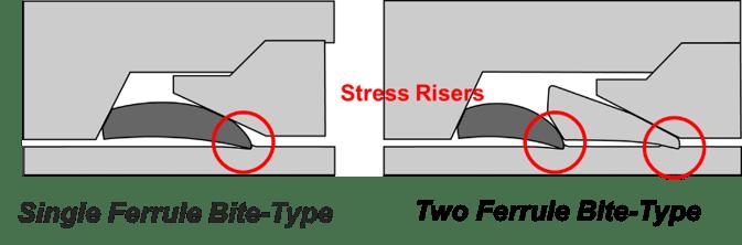 Single-Ferrule Bite-type v Two Ferrule Bite-type